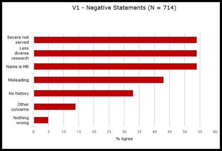 V1 Aspects